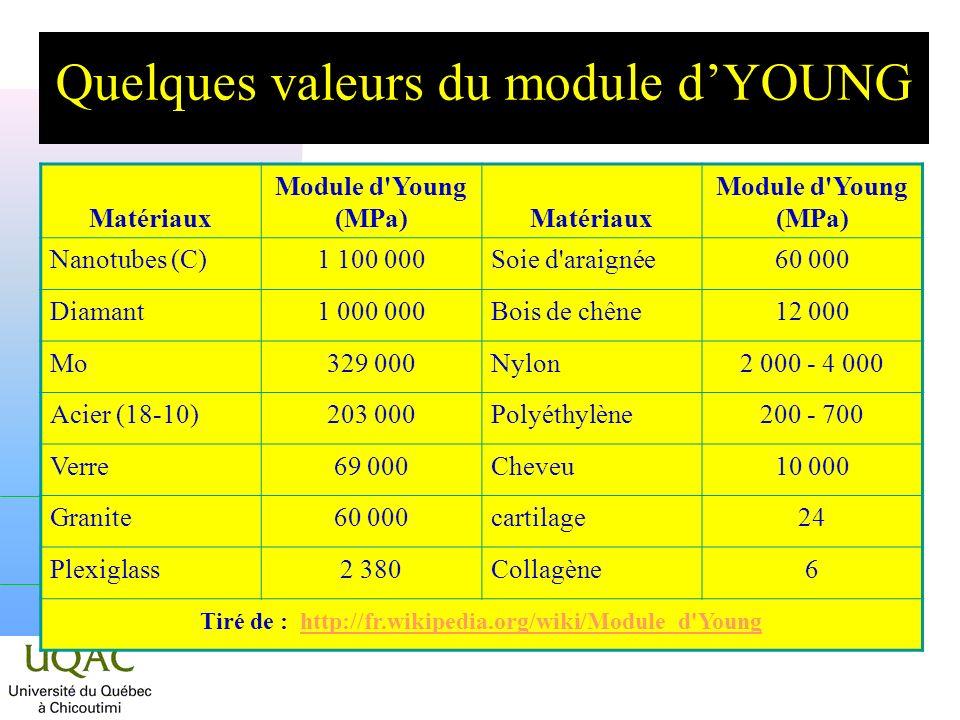 Quelques valeurs du module d'YOUNG