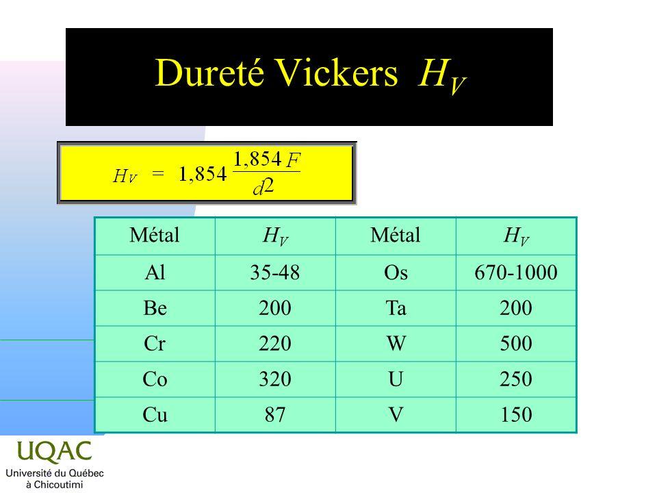 Dureté Vickers HV Métal HV Al 35-48 Os 670-1000 Be 200 Ta Cr 220 W 500