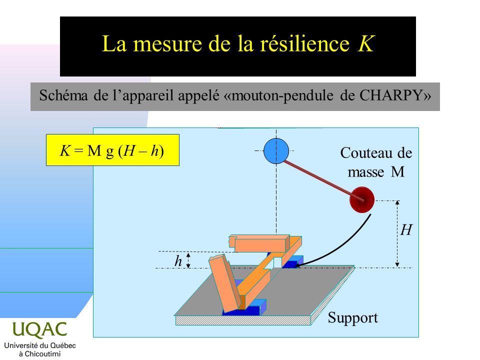 La mesure de la résilience K