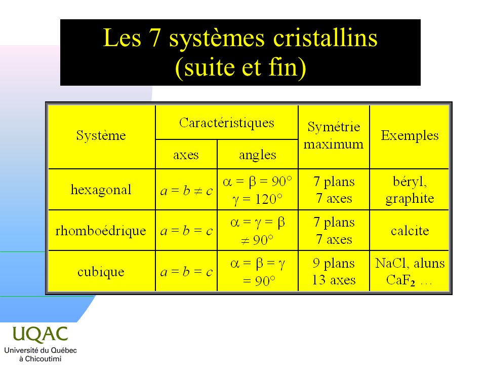 Les 7 systèmes cristallins (suite et fin)