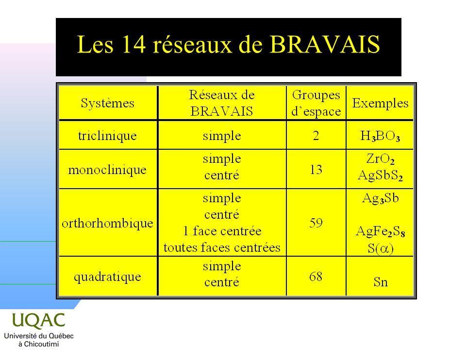 Les 14 réseaux de BRAVAIS