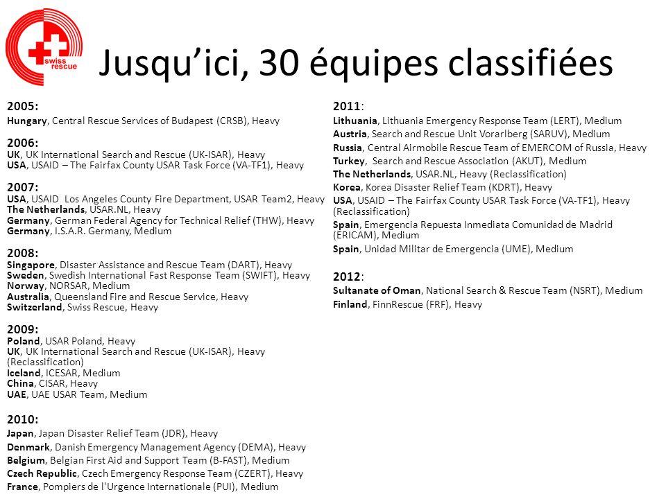 Jusqu'ici, 30 équipes classifiées
