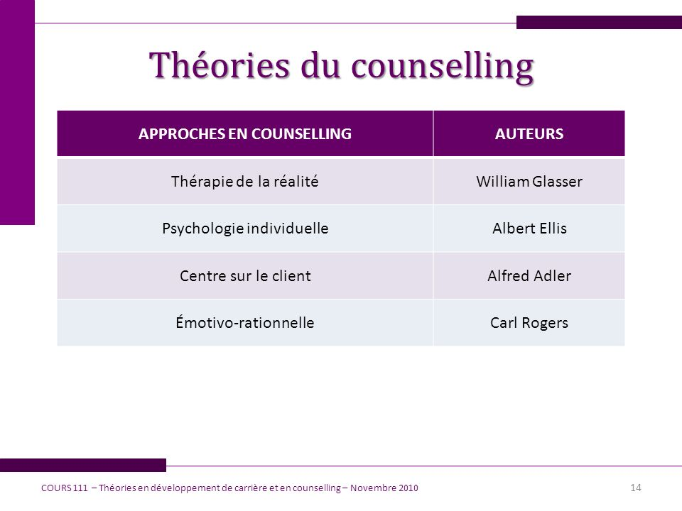 Théories du counselling