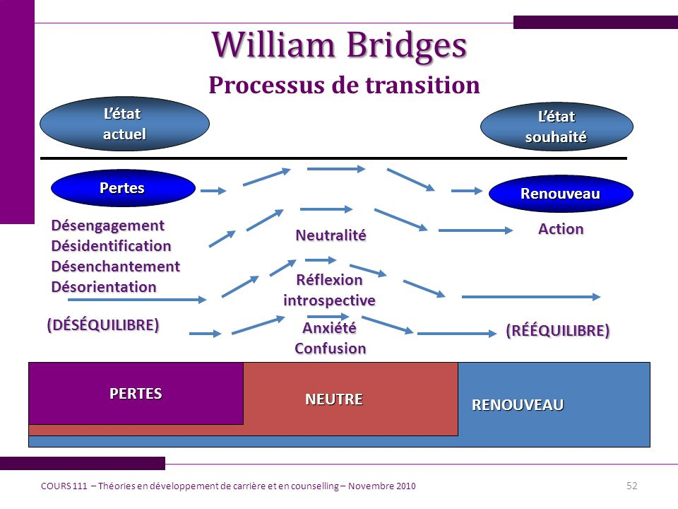Processus de transition