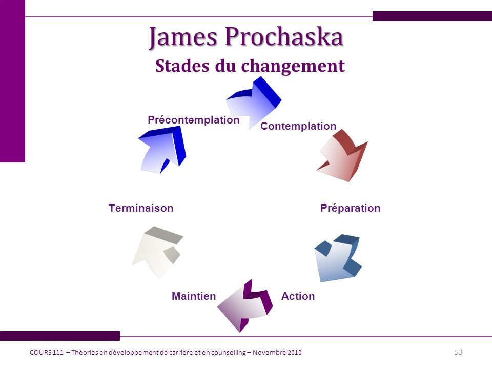 James Prochaska Stades du changement