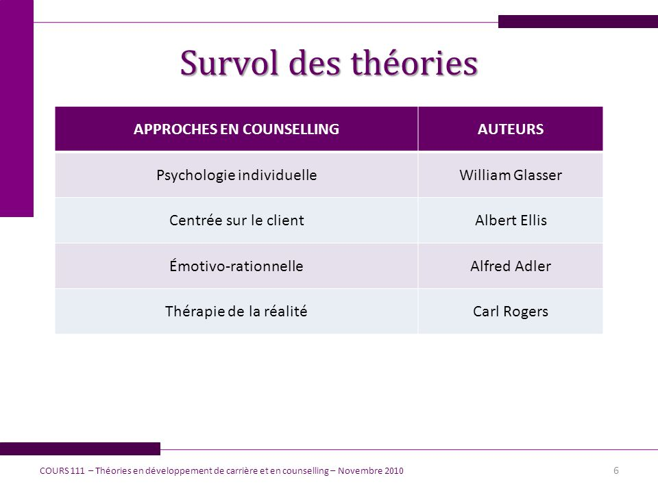 APPROCHES EN COUNSELLING