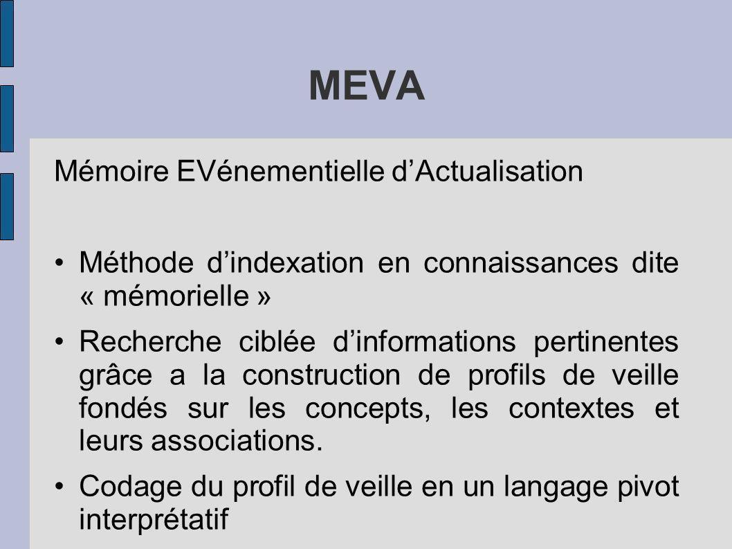 MEVA Mémoire EVénementielle d'Actualisation