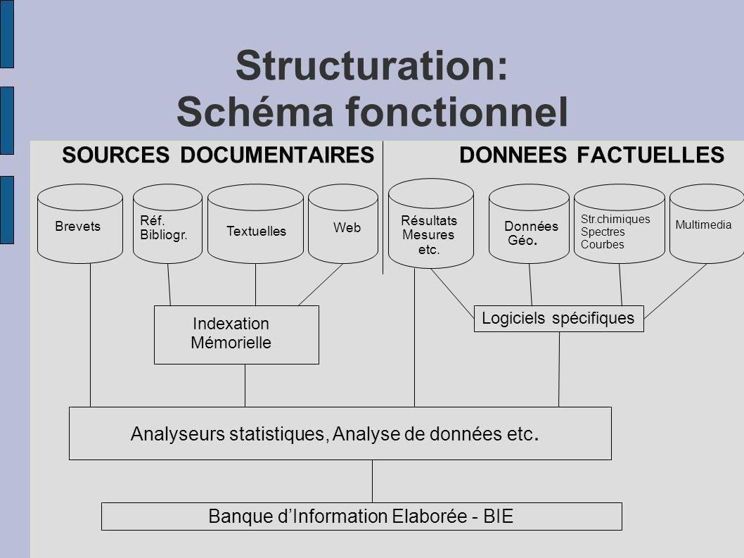 Structuration: Schéma fonctionnel