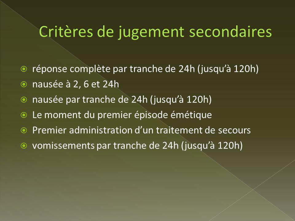 Critères de jugement secondaires