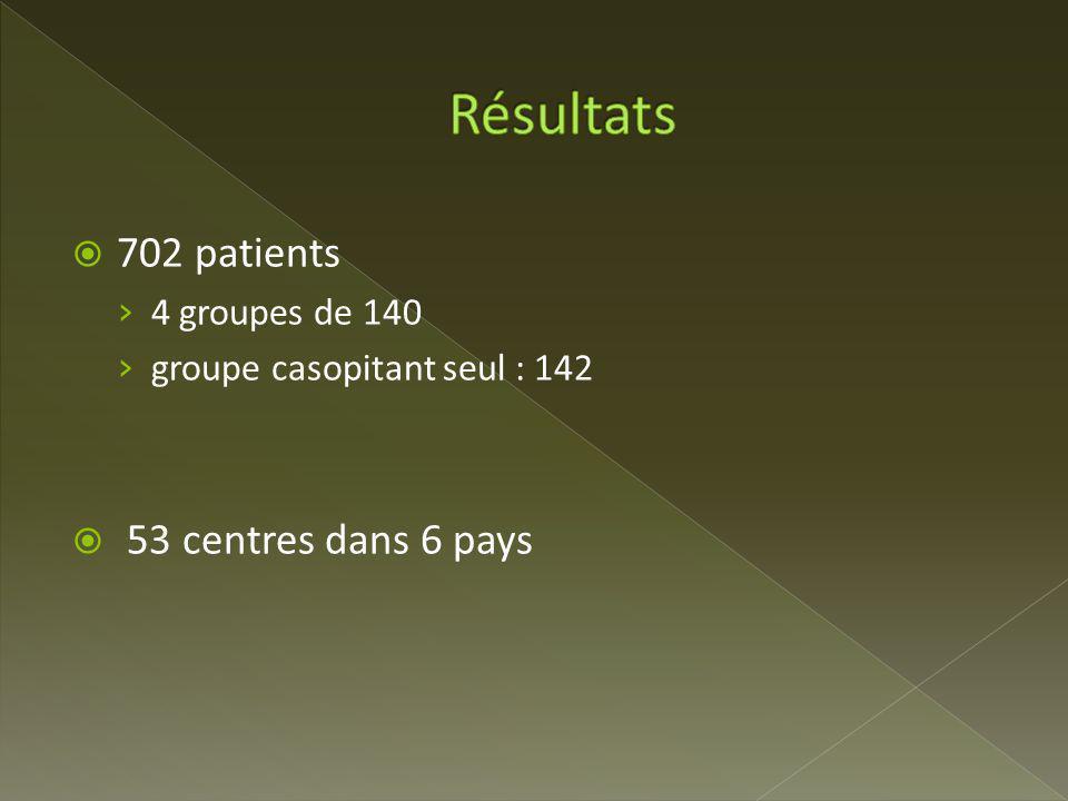 Résultats 702 patients 53 centres dans 6 pays 4 groupes de 140