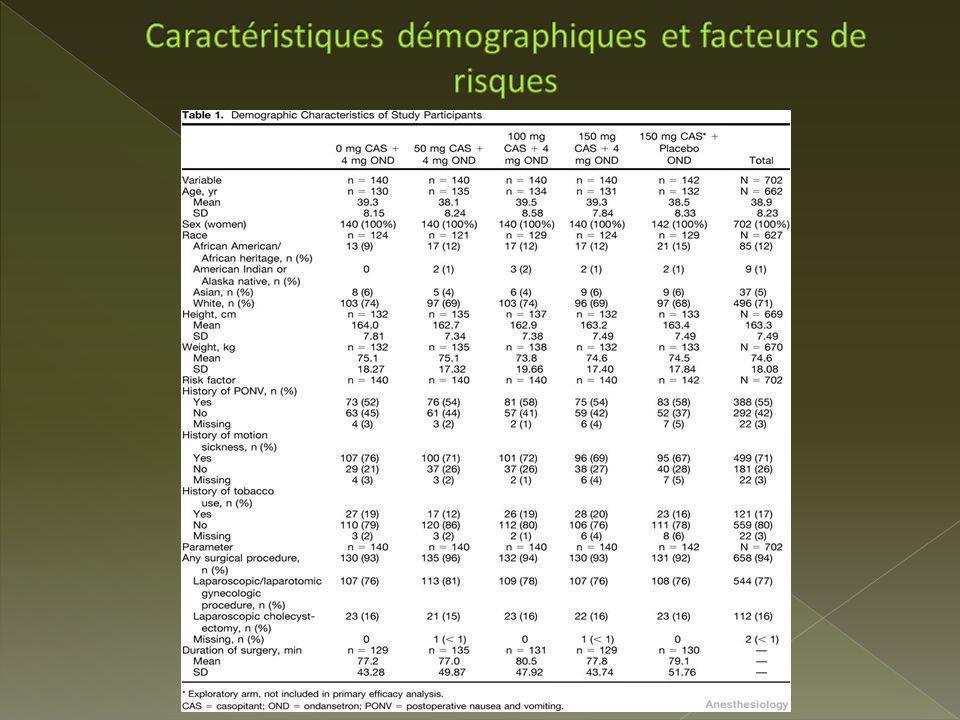 Caractéristiques démographiques et facteurs de risques