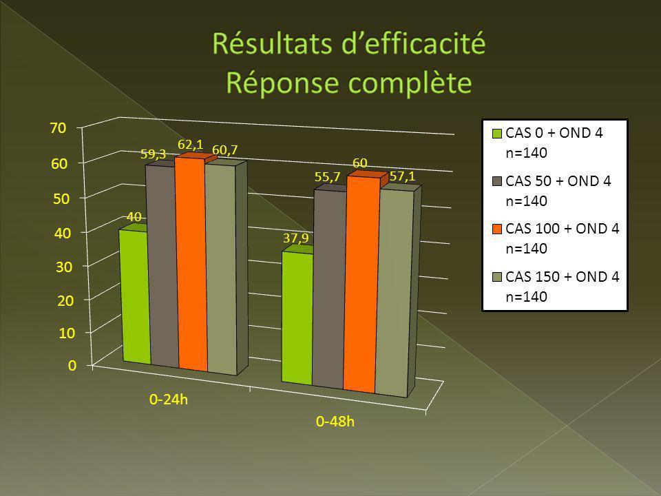 Résultats d'efficacité Réponse complète