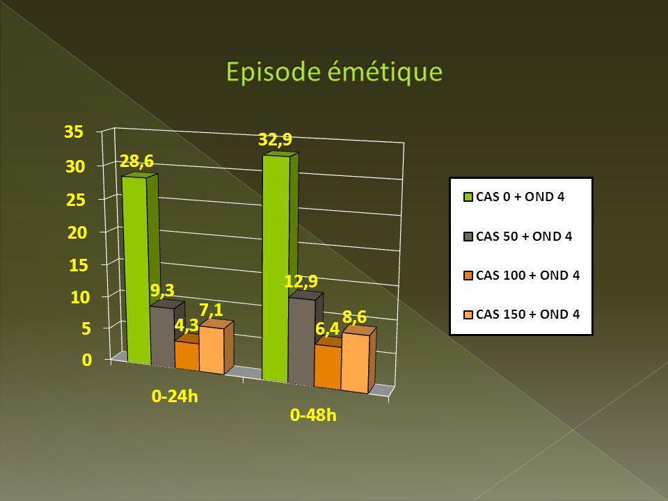 Episode émétique P<0,0001