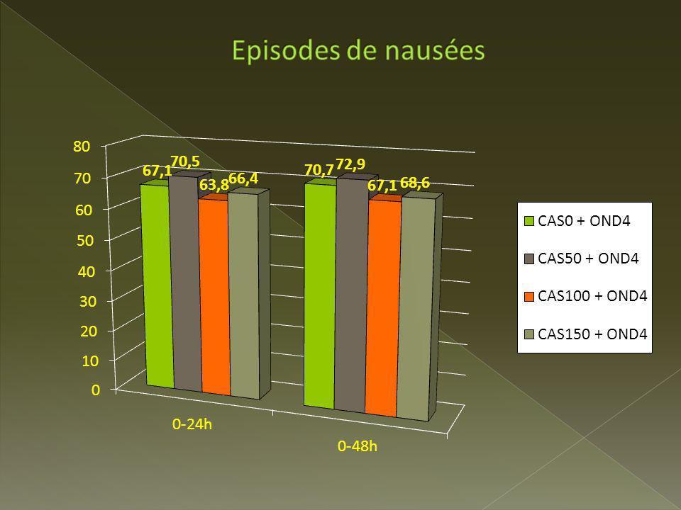 Episodes de nausées Pas de différence significative dans le pourcentage de patients ayant souffert de nausées à 24h ou jusqu'à 120h.