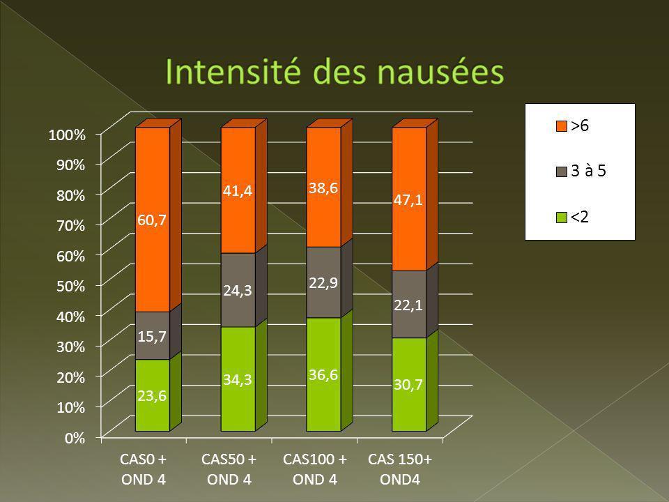 Intensité des nausées Intensité des nausées selon l'échelle de Likert :