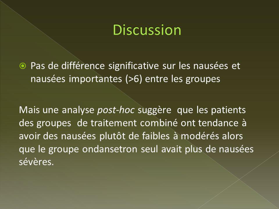 Discussion Pas de différence significative sur les nausées et nausées importantes (>6) entre les groupes.