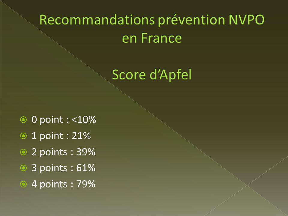 Recommandations prévention NVPO en France Score d'Apfel