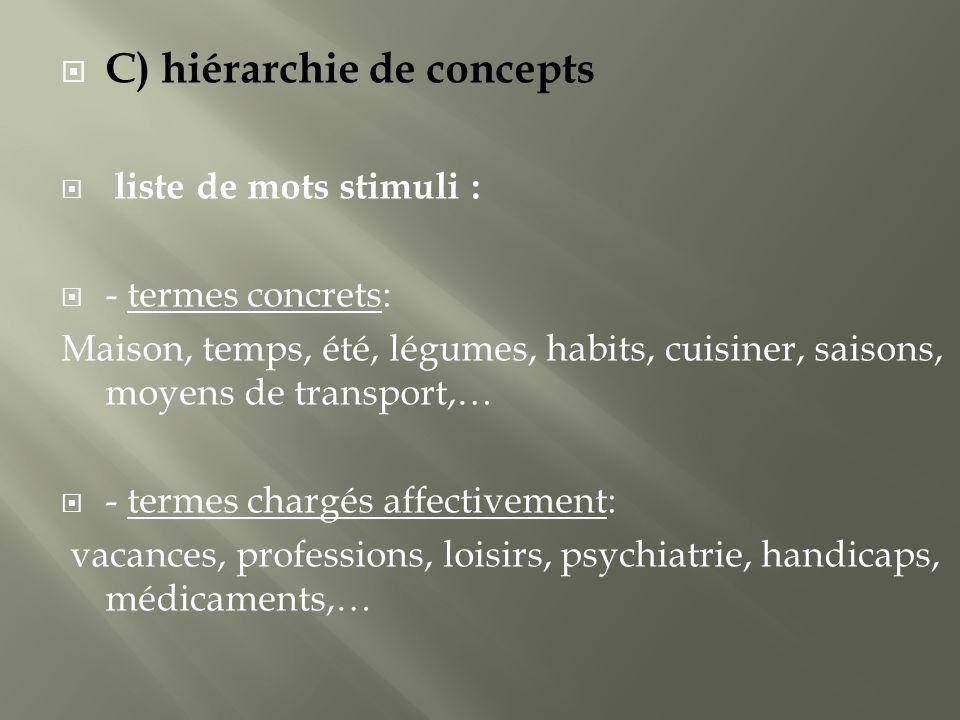 C) hiérarchie de concepts