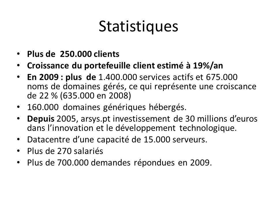 Statistiques Plus de 250.000 clients