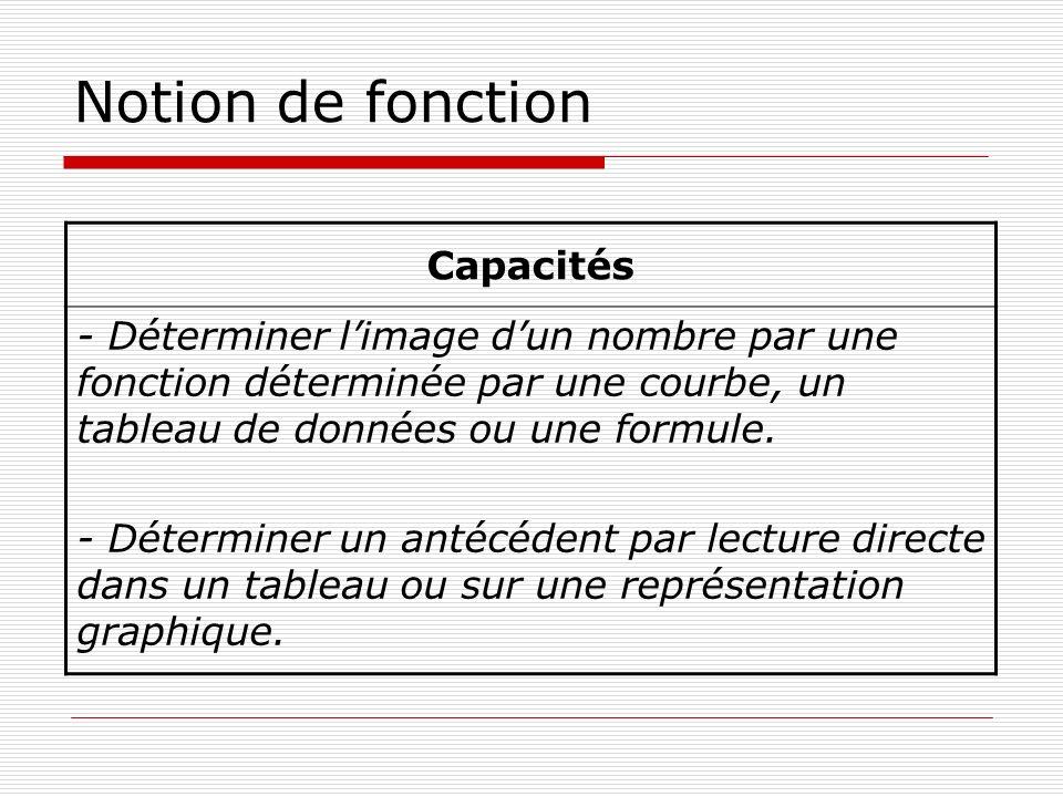Notion de fonction Capacités