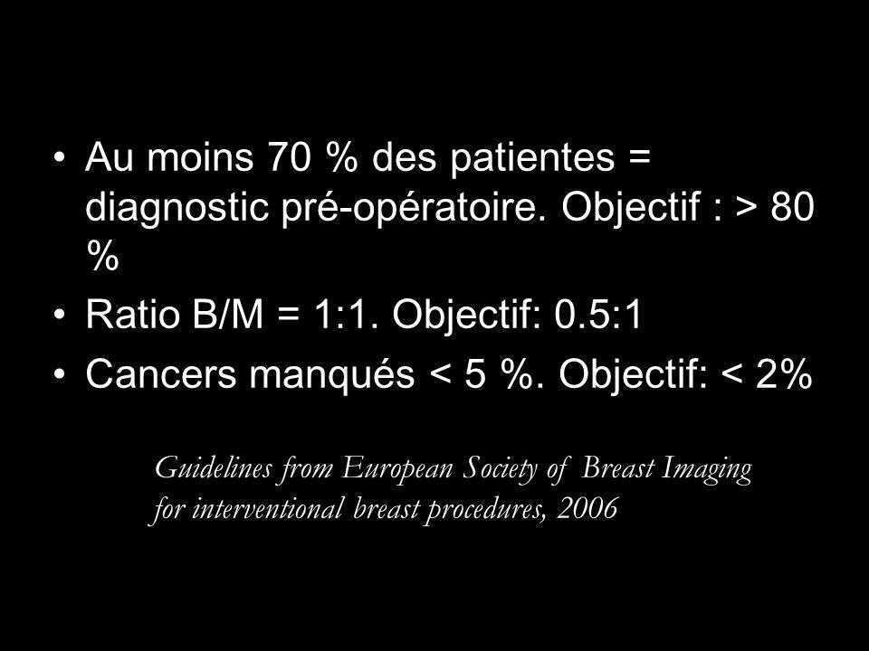 Ratio B/M = 1:1. Objectif: 0.5:1