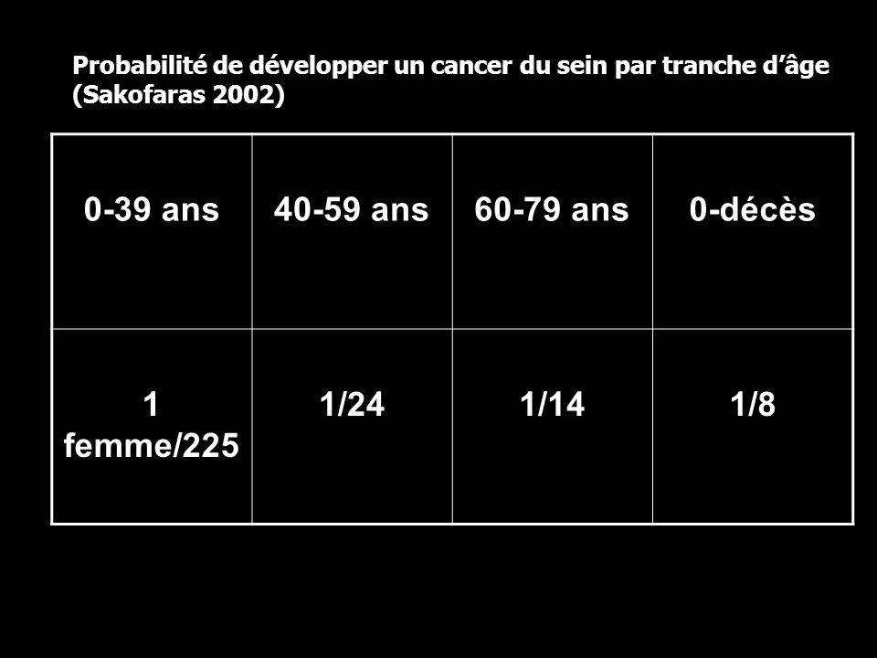 0-39 ans 40-59 ans 60-79 ans 0-décès 1 femme/225 1/24 1/14 1/8