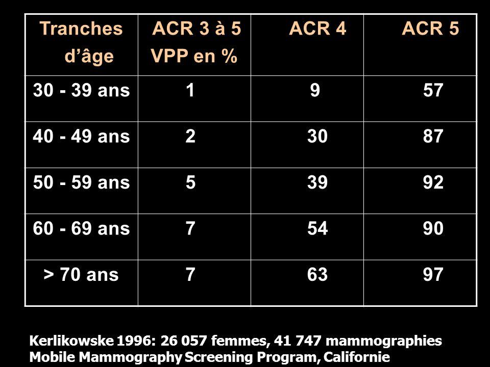 Tranches d'âge ACR 3 à 5 VPP en % ACR 4 ACR 5 30 - 39 ans 1 9 57