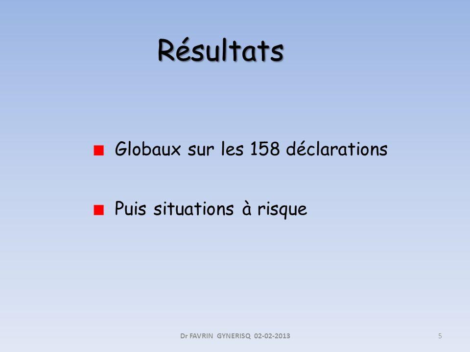Résultats Globaux sur les 158 déclarations Puis situations à risque