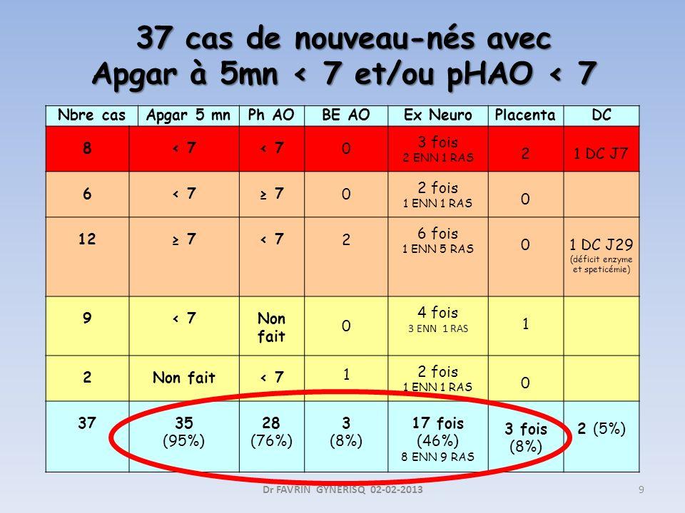37 cas de nouveau-nés avec Apgar à 5mn < 7 et/ou pHAO < 7