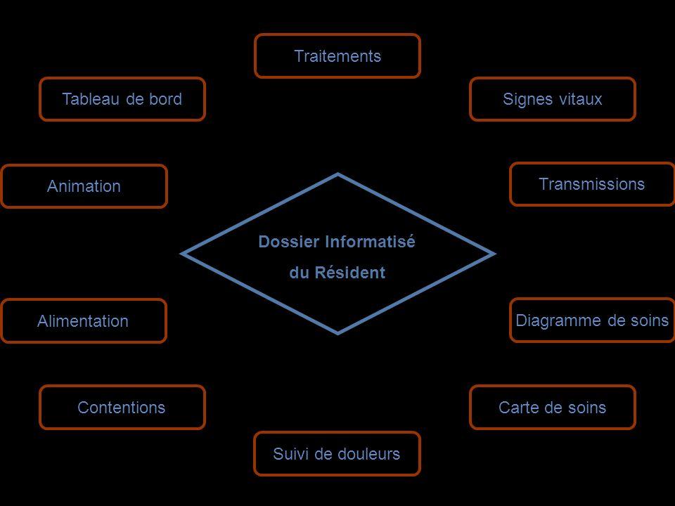 Traitements Tableau de bord. Signes vitaux. Animation. Transmissions. Dossier Informatisé. du Résident.