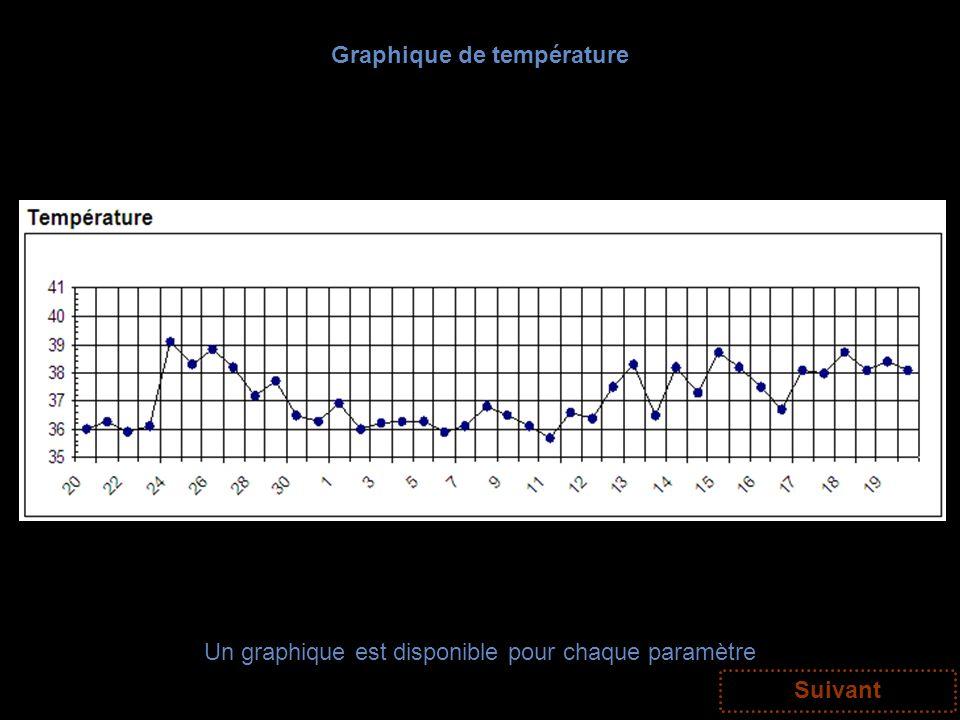 Graphique de température