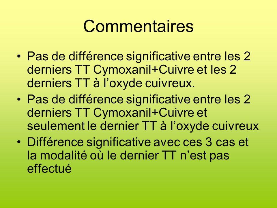 Commentaires Pas de différence significative entre les 2 derniers TT Cymoxanil+Cuivre et les 2 derniers TT à l'oxyde cuivreux.