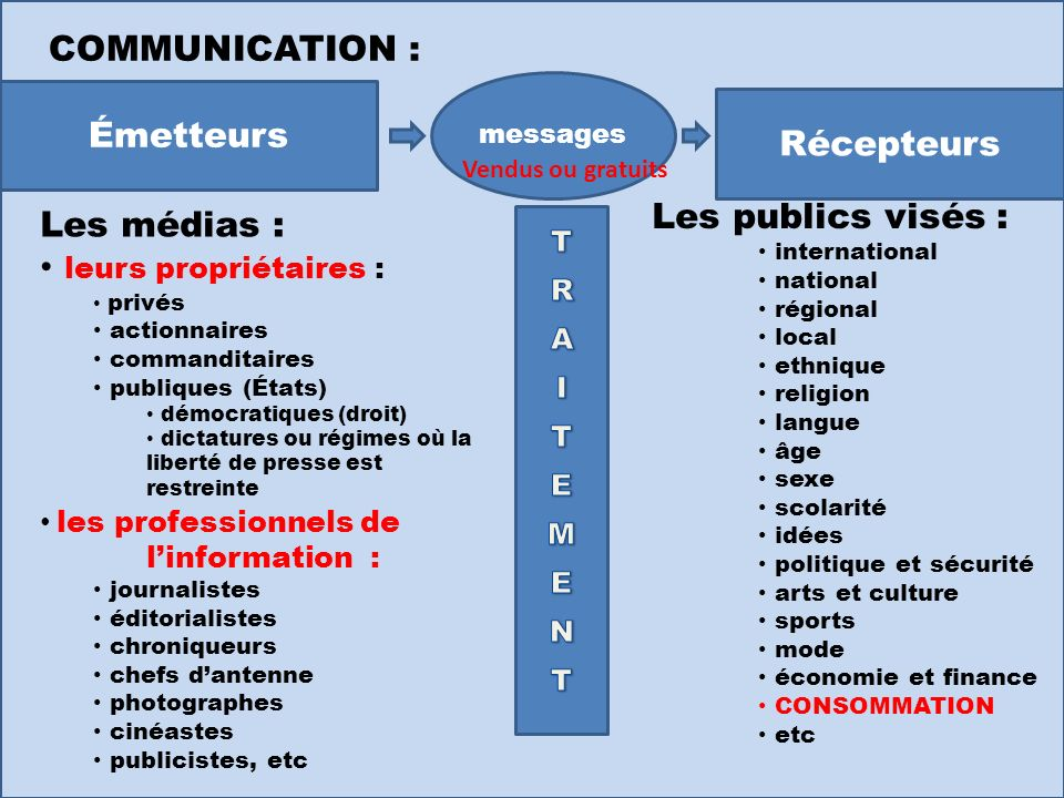 COMMUNICATION : Émetteurs Récepteurs Les publics visés : Les médias :