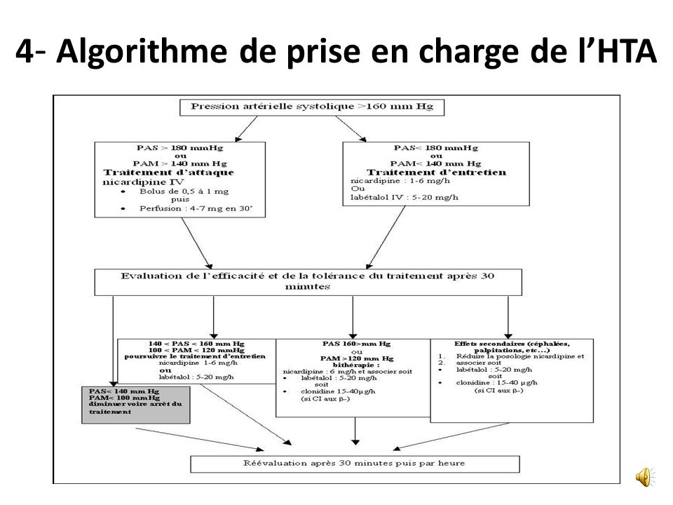 4- Algorithme de prise en charge de l'HTA