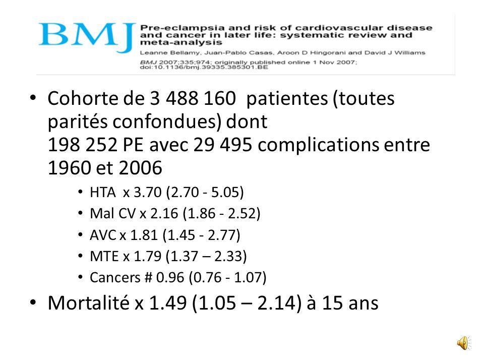 Cohorte de 3 488 160 patientes (toutes parités confondues) dont 198 252 PE avec 29 495 complications entre 1960 et 2006