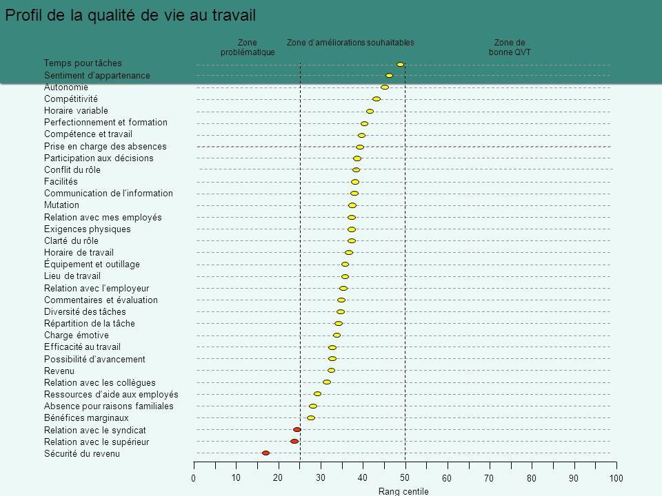 Profil de la qualité de vie au travail