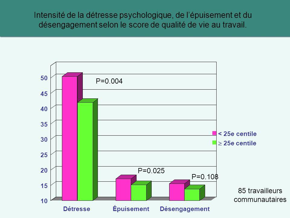 Intensité de la détresse psychologique, de l'épuisement et du désengagement selon le score de qualité de vie au travail.