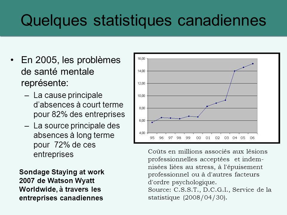 Quelques statistiques canadiennes