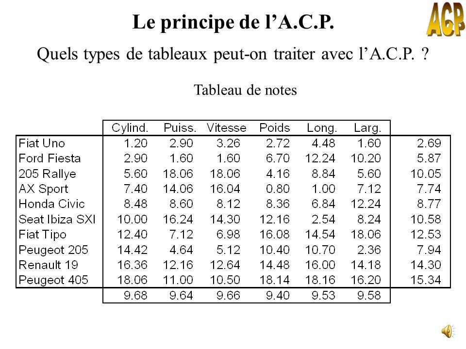 Quels types de tableaux peut-on traiter avec l'A.C.P.