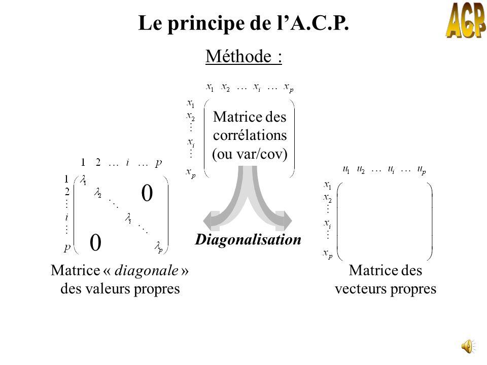 ACP Le principe de l'A.C.P. Méthode : Diagonalisation Matrice des