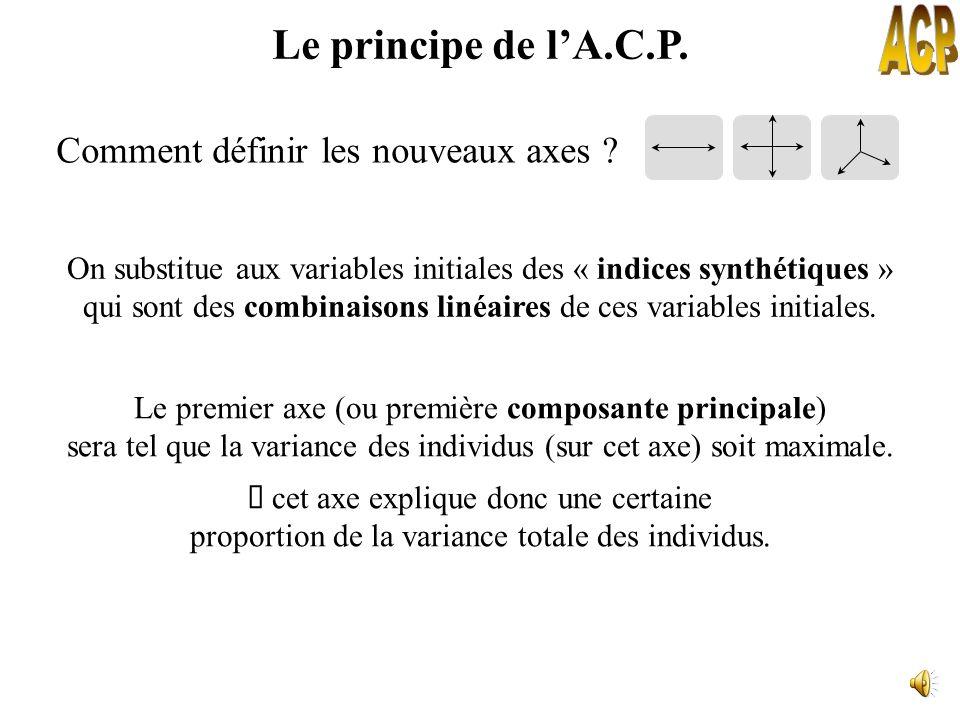 ACP Le principe de l'A.C.P. Comment définir les nouveaux axes