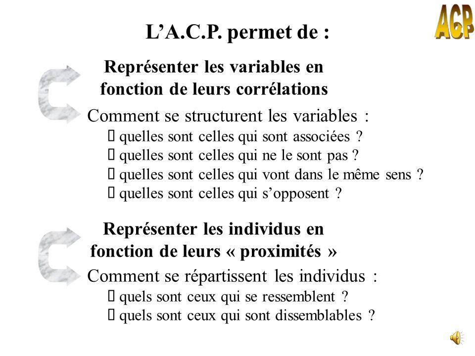 ACP L'A.C.P. permet de : Représenter les variables en