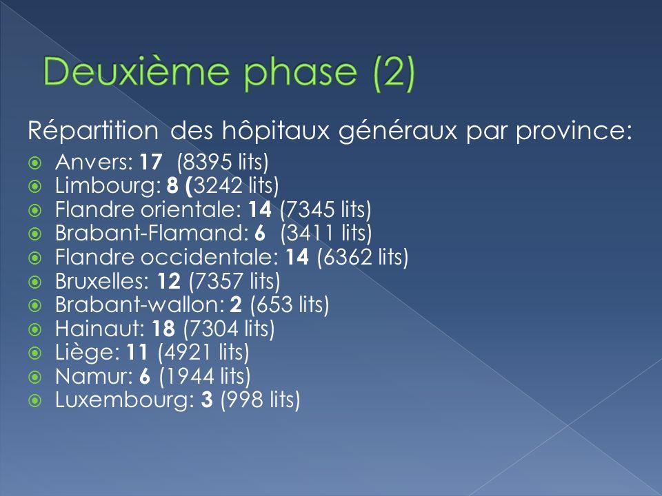 Deuxième phase (2) Répartition des hôpitaux généraux par province: