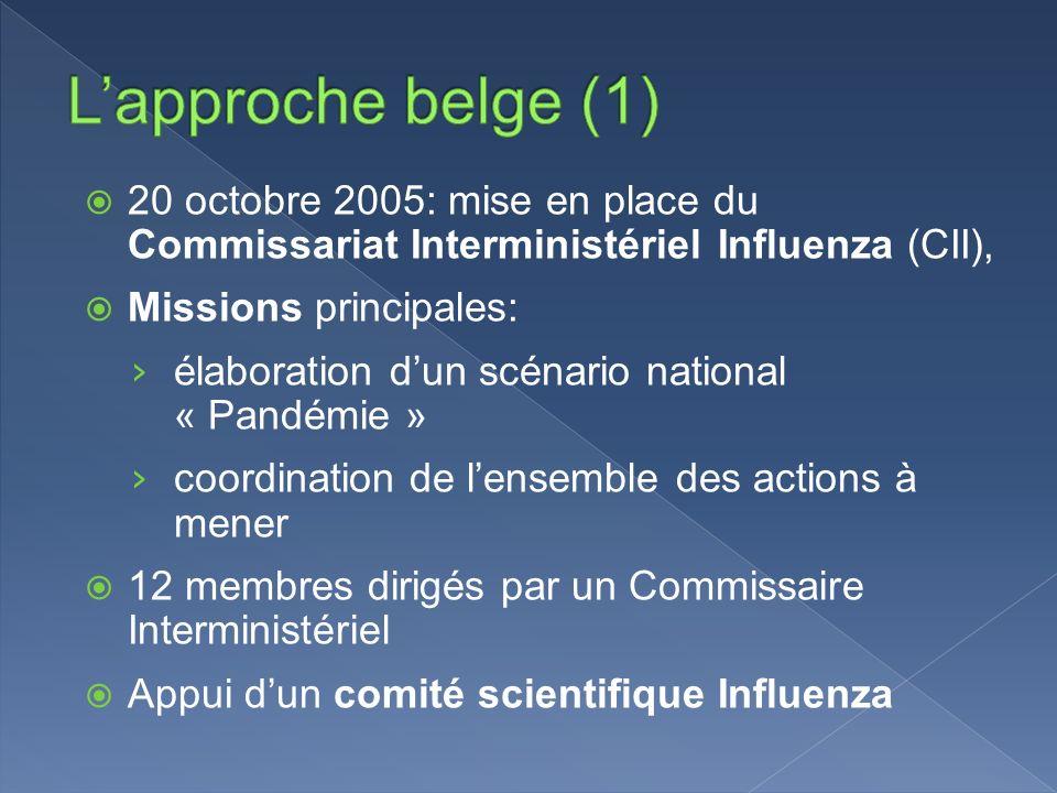 L'approche belge (1) 20 octobre 2005: mise en place du Commissariat Interministériel Influenza (CII),