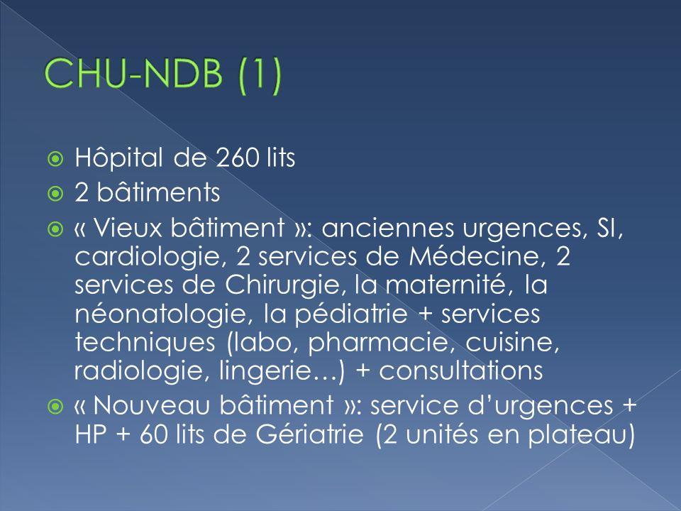 CHU-NDB (1) Hôpital de 260 lits 2 bâtiments