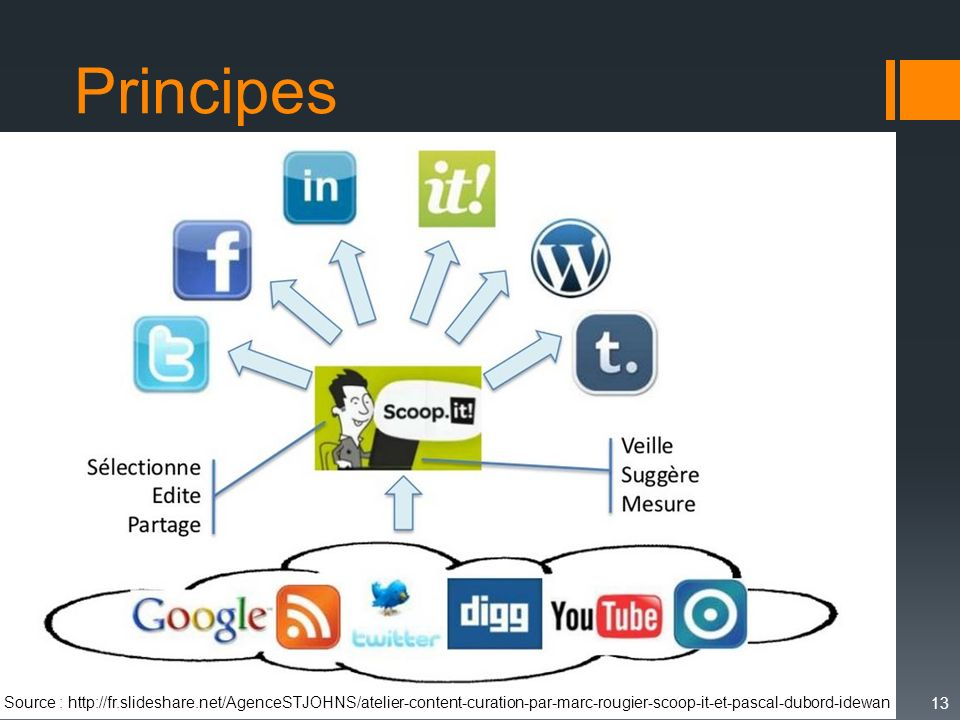 Principes Source : http://fr.slideshare.net/AgenceSTJOHNS/atelier-content-curation-par-marc-rougier-scoop-it-et-pascal-dubord-idewan.