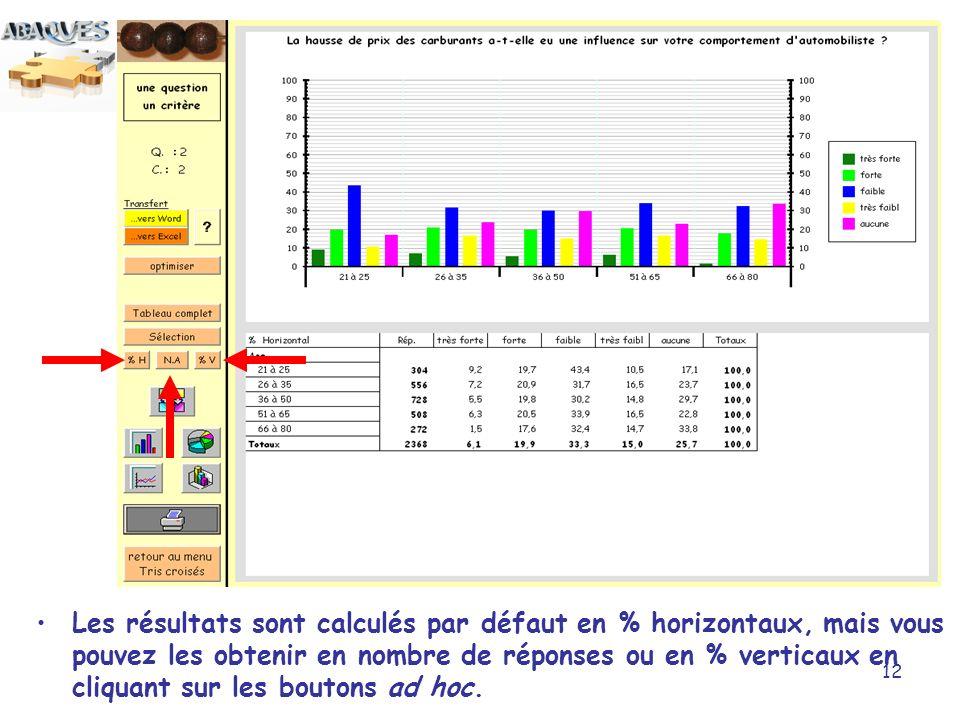 Les résultats sont calculés par défaut en % horizontaux, mais vous pouvez les obtenir en nombre de réponses ou en % verticaux en cliquant sur les boutons ad hoc.