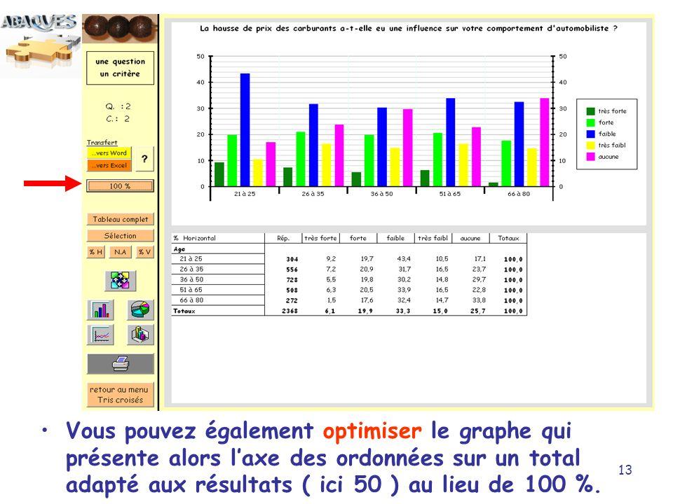 Vous pouvez également optimiser le graphe qui présente alors l'axe des ordonnées sur un total adapté aux résultats ( ici 50 ) au lieu de 100 %.
