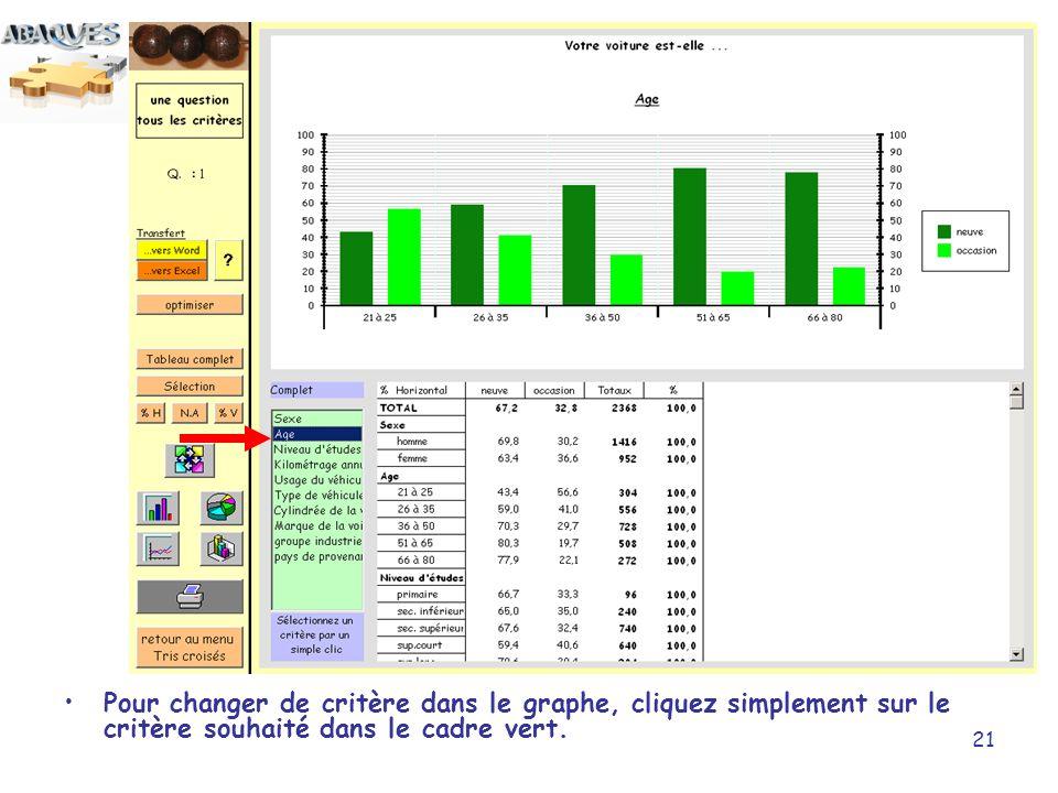 Pour changer de critère dans le graphe, cliquez simplement sur le critère souhaité dans le cadre vert.