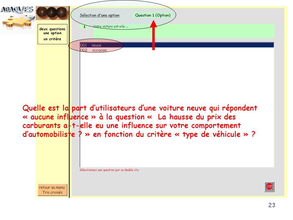 Quelle est la part d'utilisateurs d'une voiture neuve qui répondent « aucune influence » à la question « La hausse du prix des carburants a-t-elle eu une influence sur votre comportement d'automobiliste » en fonction du critère « type de véhicule »